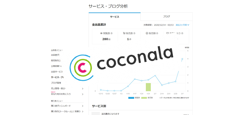 ホームページ制作をココナラ